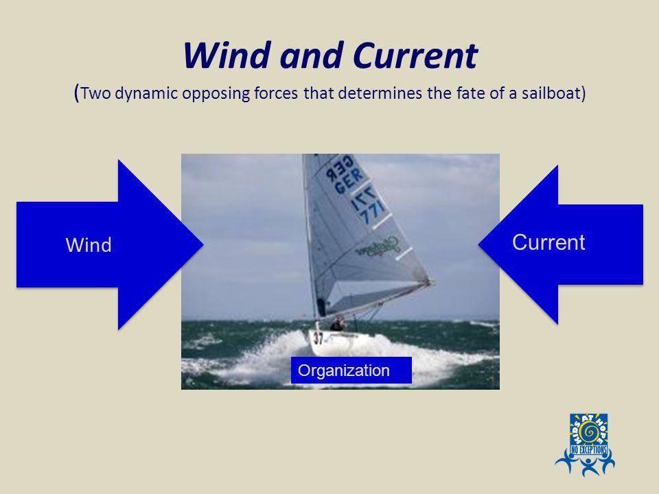 Wind and Current (Two dynamic opposing forces that determines the fate of a sailboat)