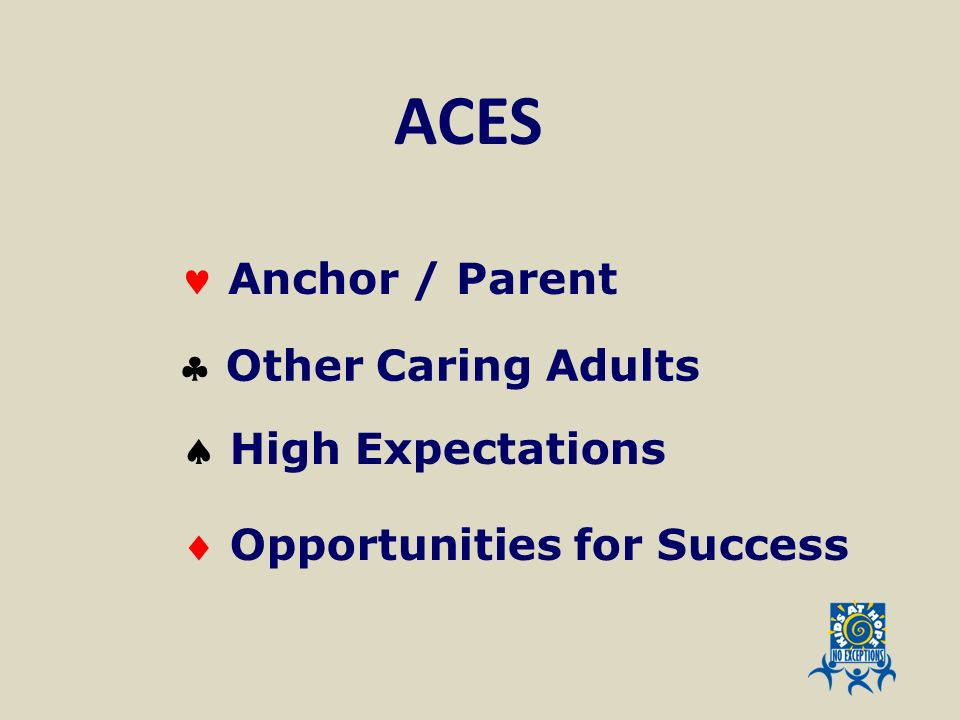 ACES  Anchor / Parent  Other Caring Adults  High Expectations
