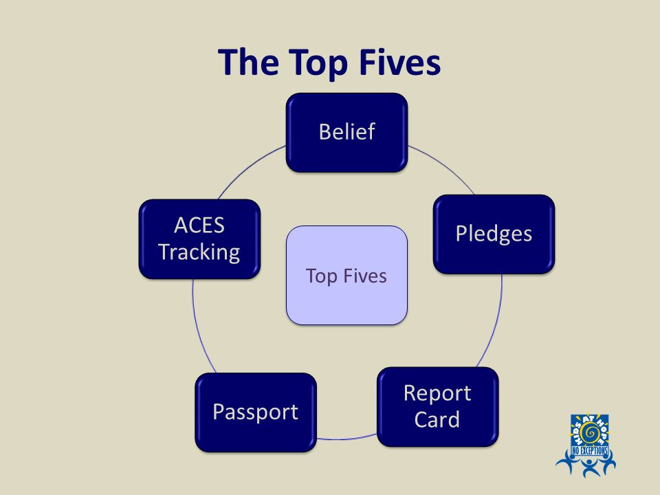The Top Fives Belief. Pledges. Report Card. Passport. ACES Tracking. Top Fives.