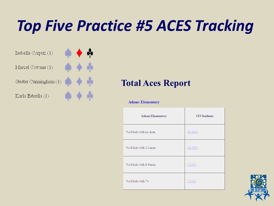 Top Five Practice #5 ACES Tracking