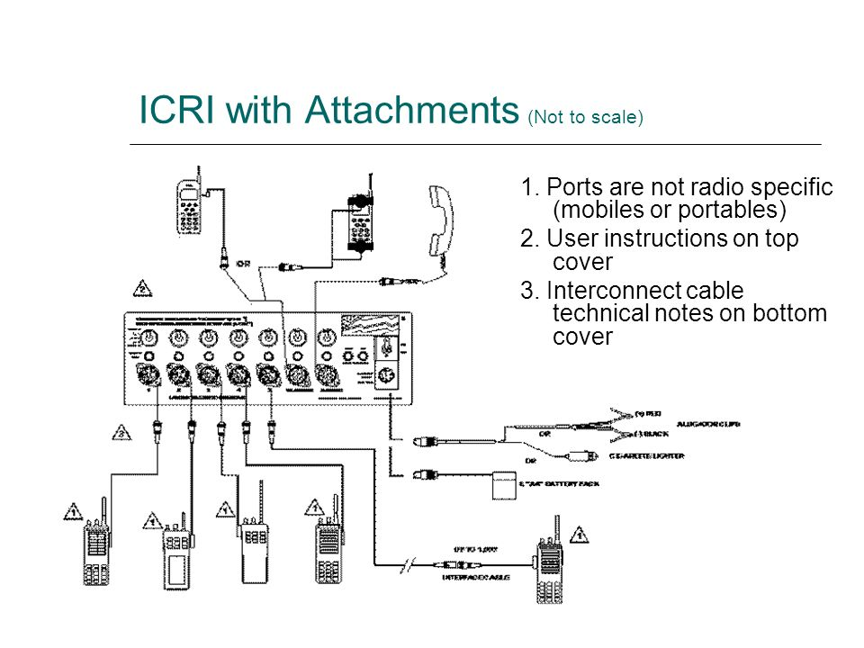 ICRI with Attachments (Not to scale)