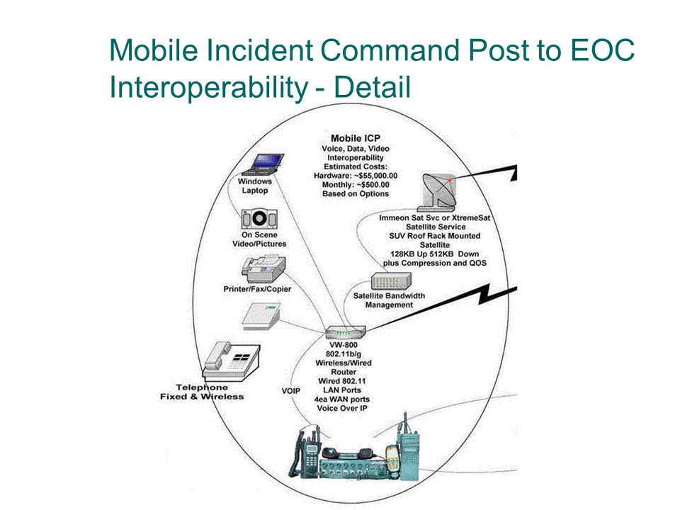 Mobile Incident Command Post to EOC Interoperability - Detail
