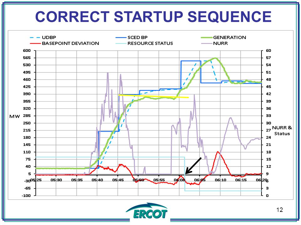 CORRECT STARTUP SEQUENCE