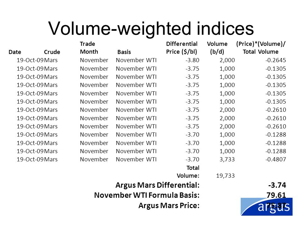 Volume-weighted indices