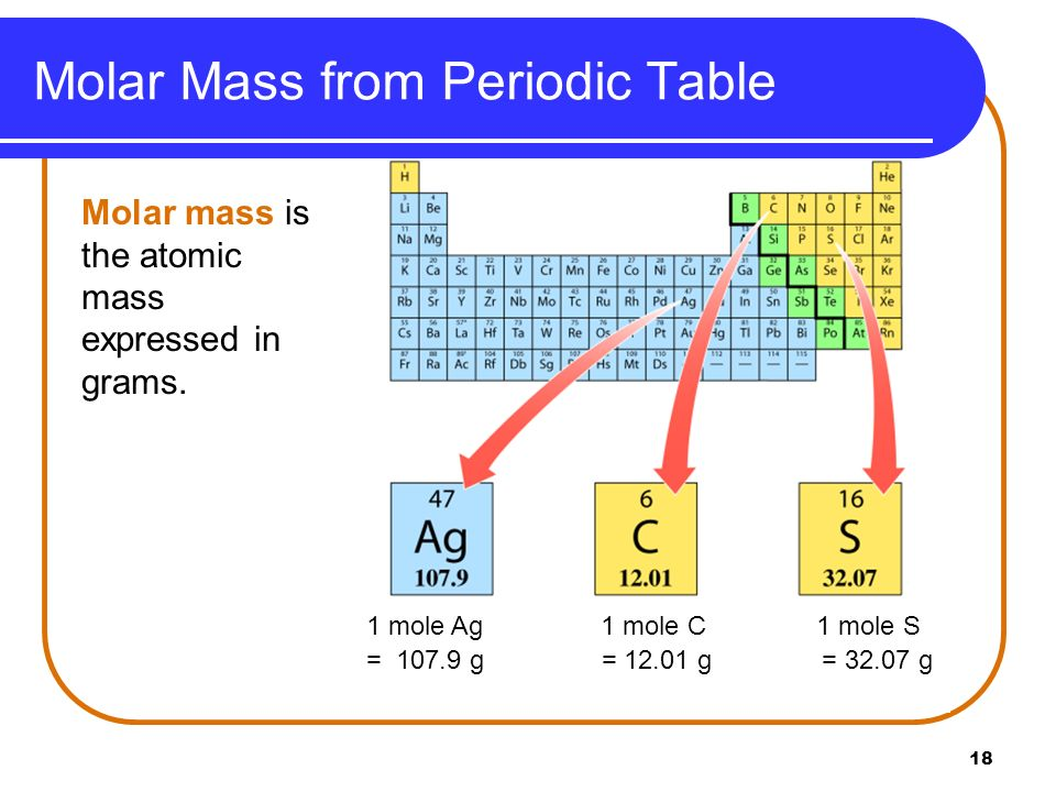 Molar Mass from Periodic Table