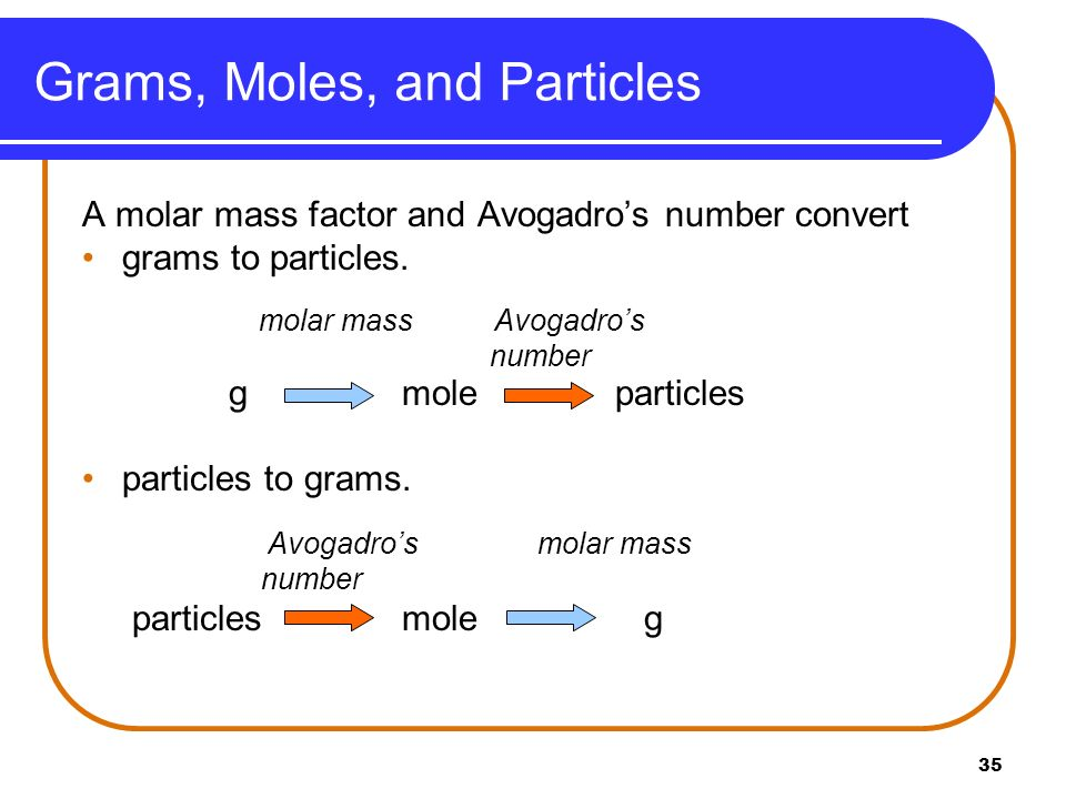Grams, Moles, and Particles