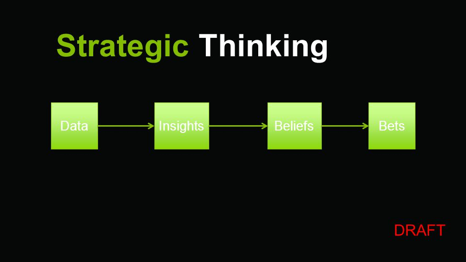 Strategic Thinking DRAFT Data Insights Beliefs Bets