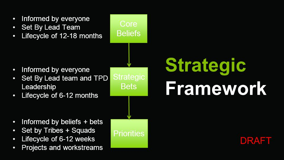 Strategic Framework DRAFT Core Beliefs Strategic Bets Priorities