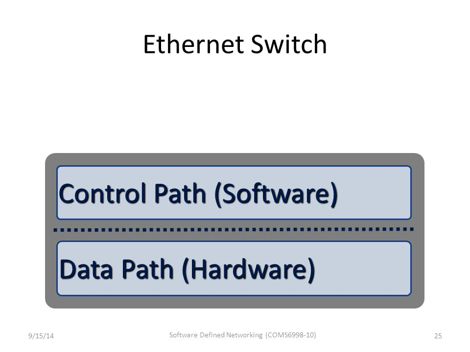 Software Defined Networking (COMS6998-10)