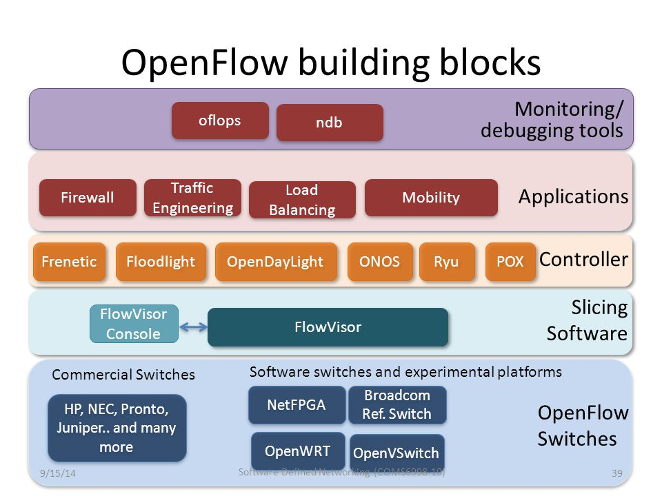OpenFlow building blocks