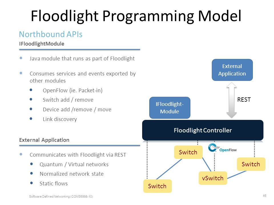 Floodlight Programming Model