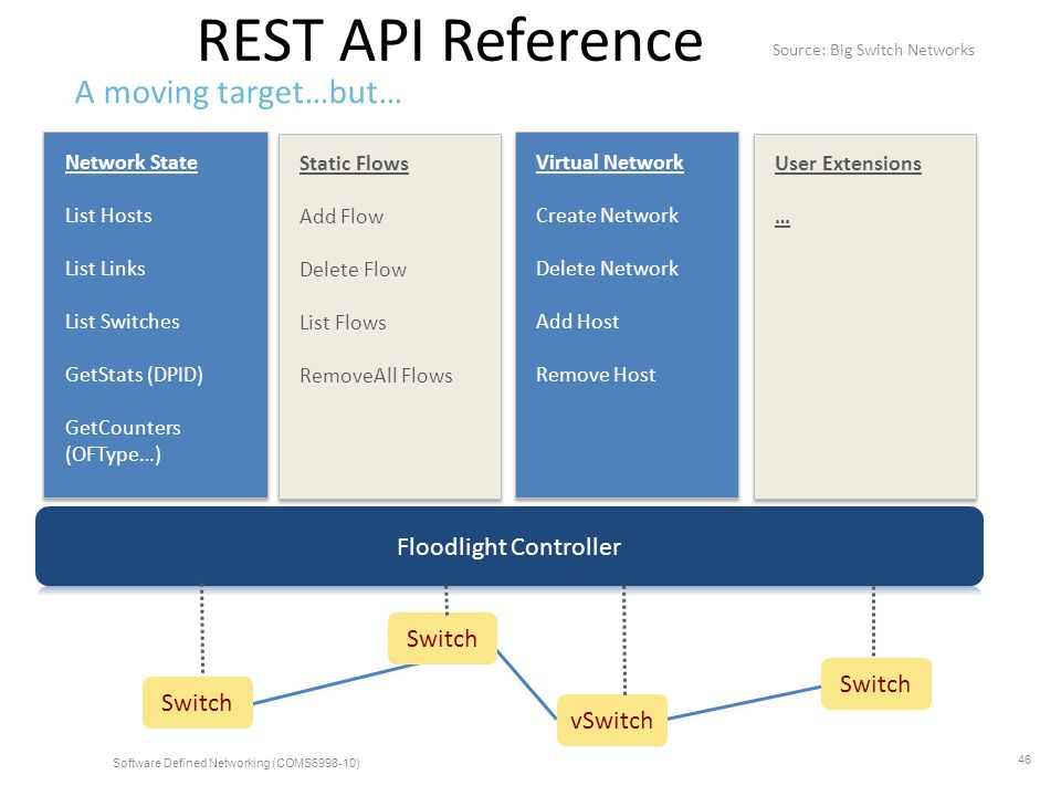 REST API Reference A moving target…but… Floodlight Controller Switch
