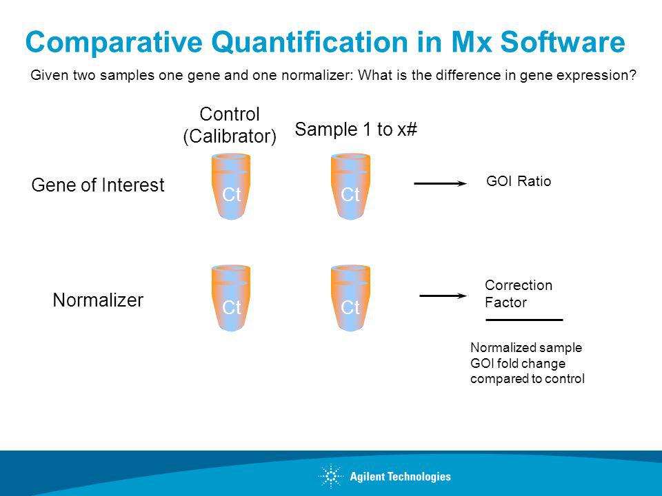 Comparative Quantification in Mx Software