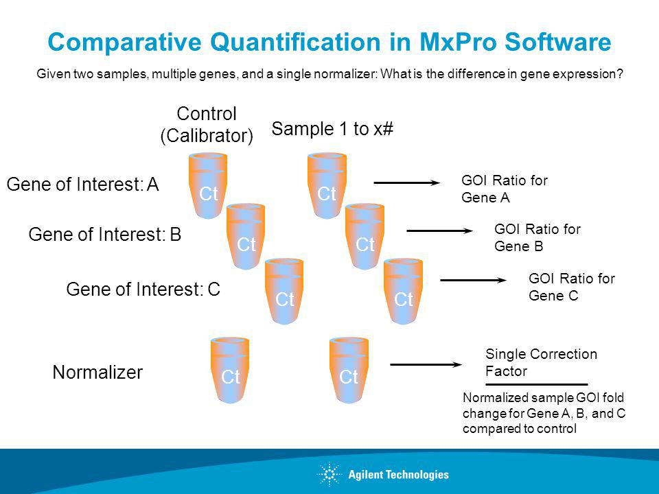 Comparative Quantification in MxPro Software