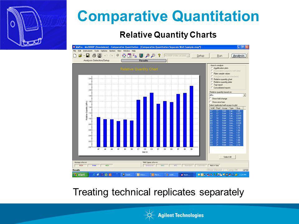 Comparative Quantitation Relative Quantity Charts