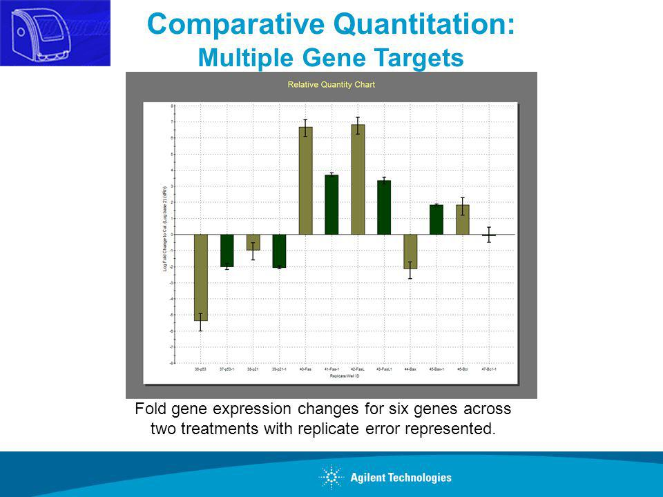 Comparative Quantitation: Multiple Gene Targets