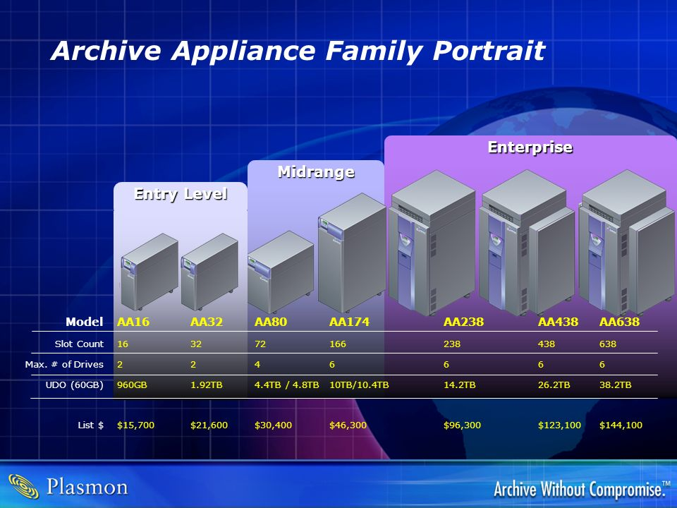 Archive Appliance Family Portrait