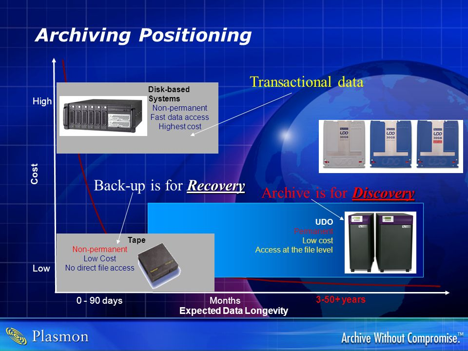 Archiving Positioning