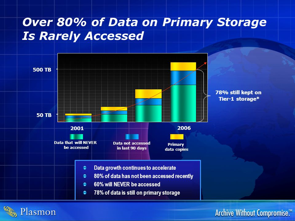 Over 80% of Data on Primary Storage Is Rarely Accessed