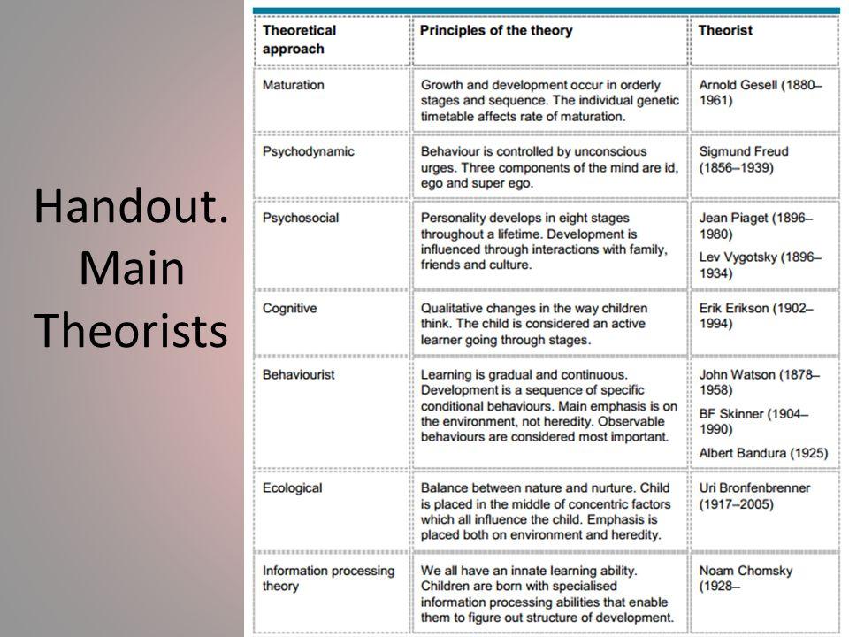 Handout. Main Theorists