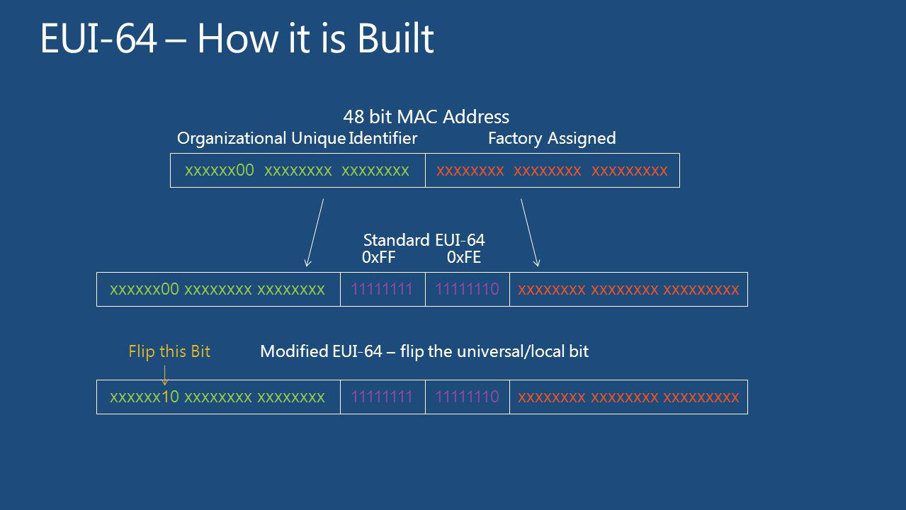 EUI-64 – How it is Built 48 bit MAC Address