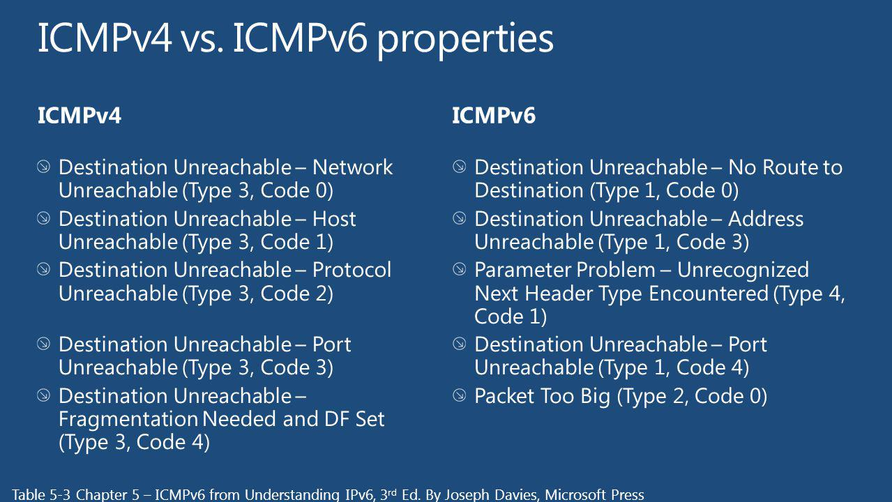 ICMPv4 vs. ICMPv6 properties