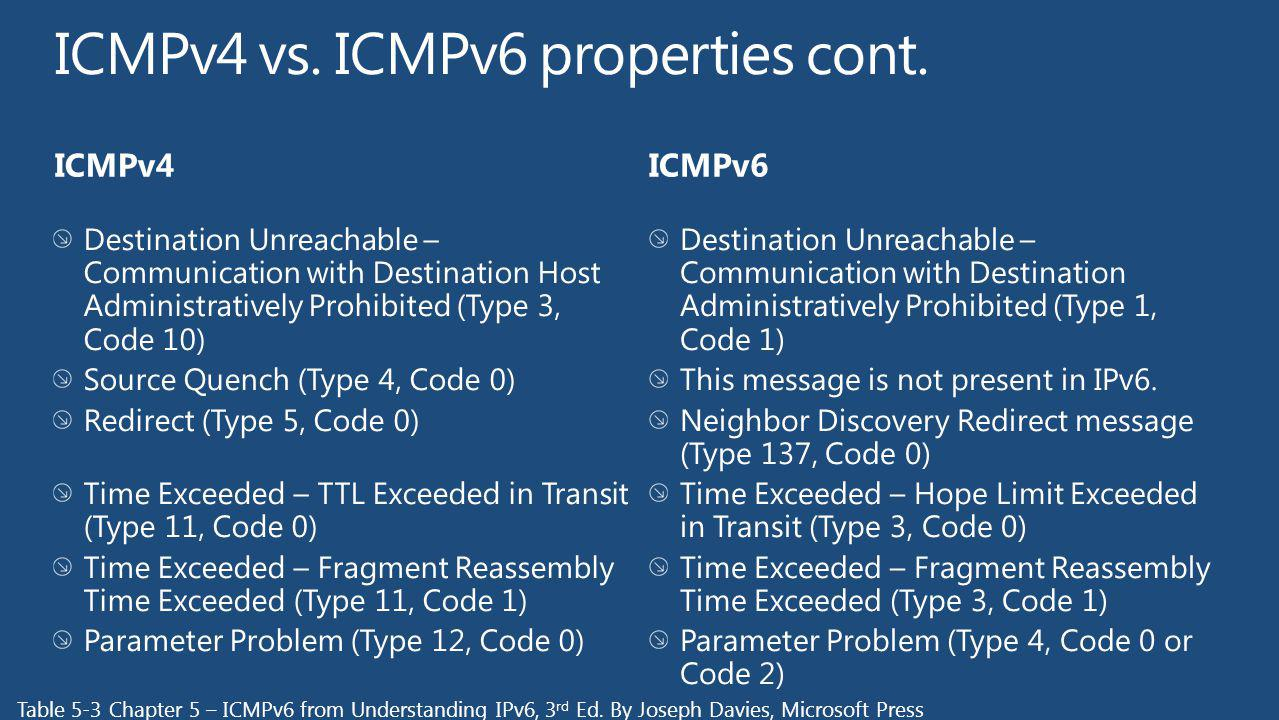 ICMPv4 vs. ICMPv6 properties cont.