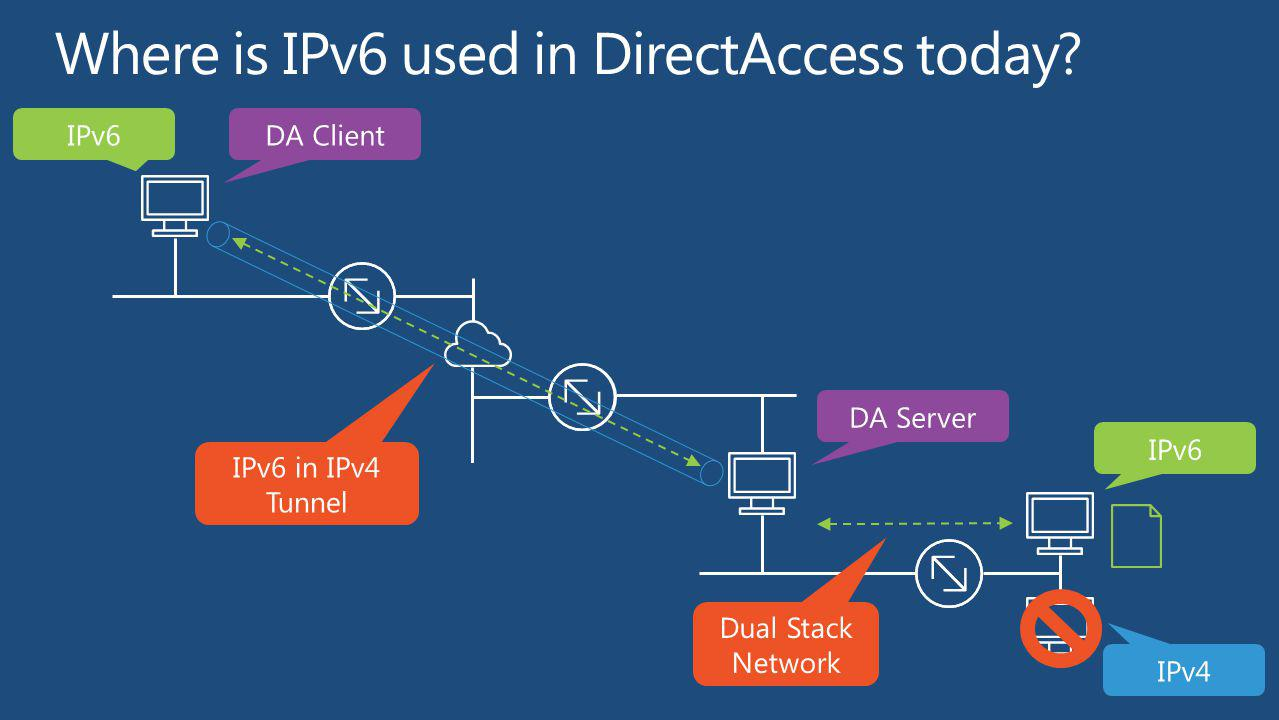 Where is IPv6 used in DirectAccess today