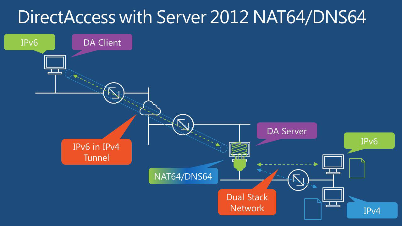 DirectAccess with Server 2012 NAT64/DNS64