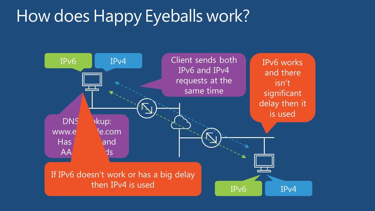 How does Happy Eyeballs work