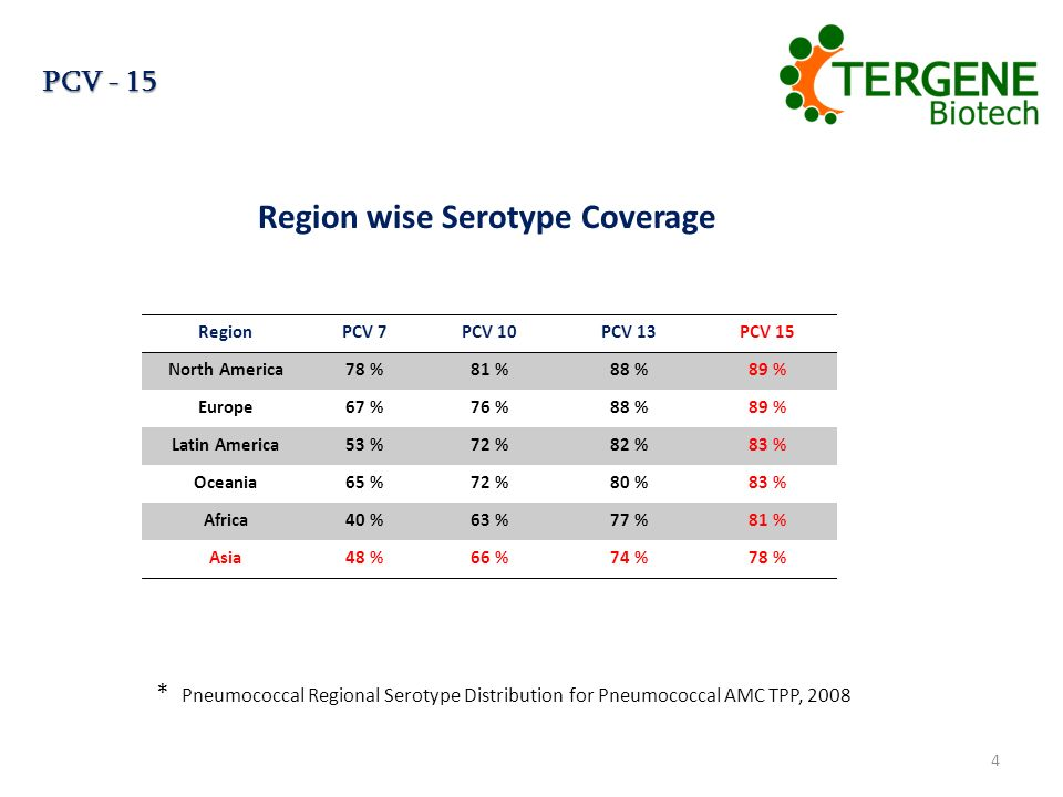 Region wise Serotype Coverage