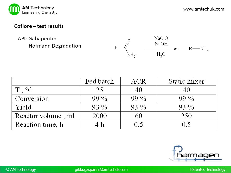 Coflore – test results API: Gabapentin Hofmann Degradation