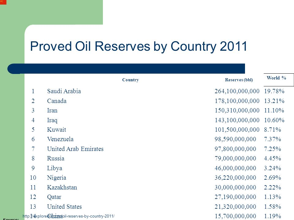Proved Oil Reserves by Country 2011