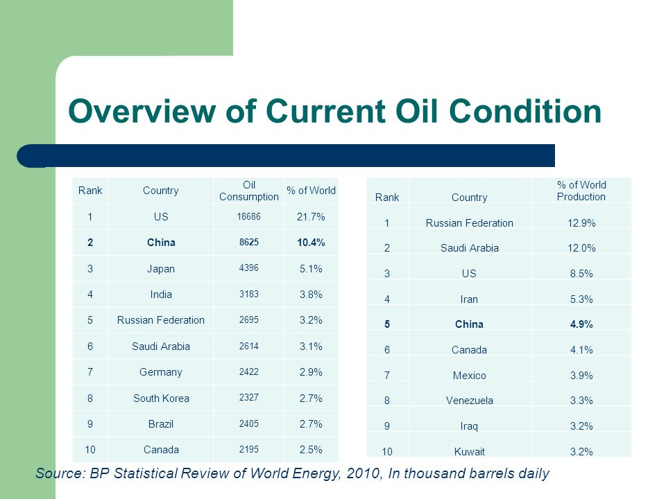 Overview of Current Oil Condition