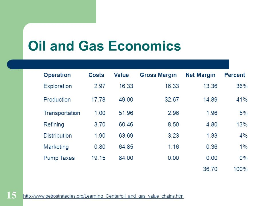 Oil and Gas Economics Operation Costs Value Gross Margin Net Margin