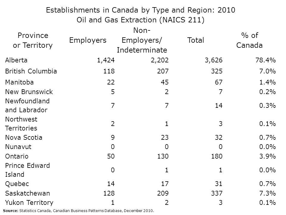 Non-Employers/ Indeterminate