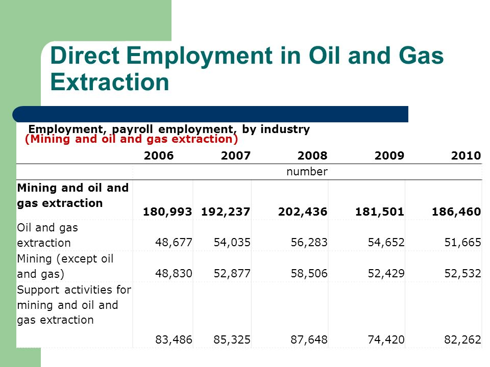Direct Employment in Oil and Gas Extraction