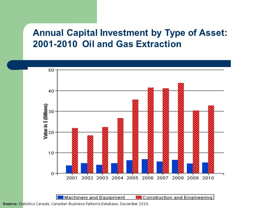 Annual Capital Investment by Type of Asset: 2001-2010 Oil and Gas Extraction
