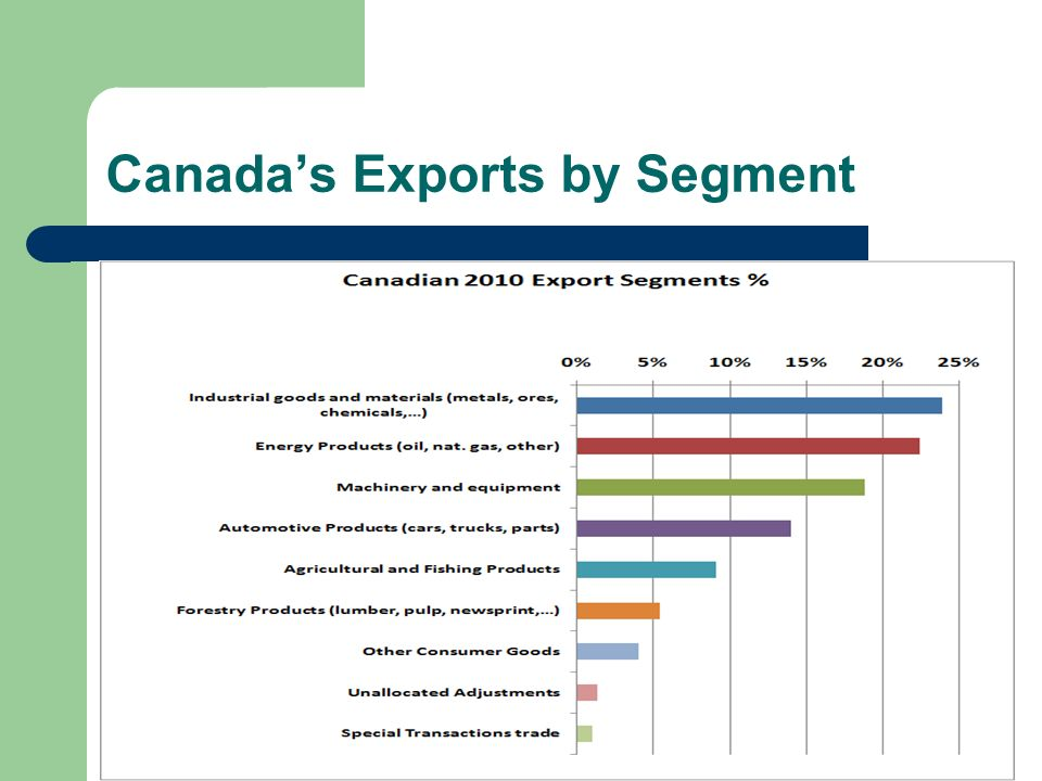 Canada's Exports by Segment