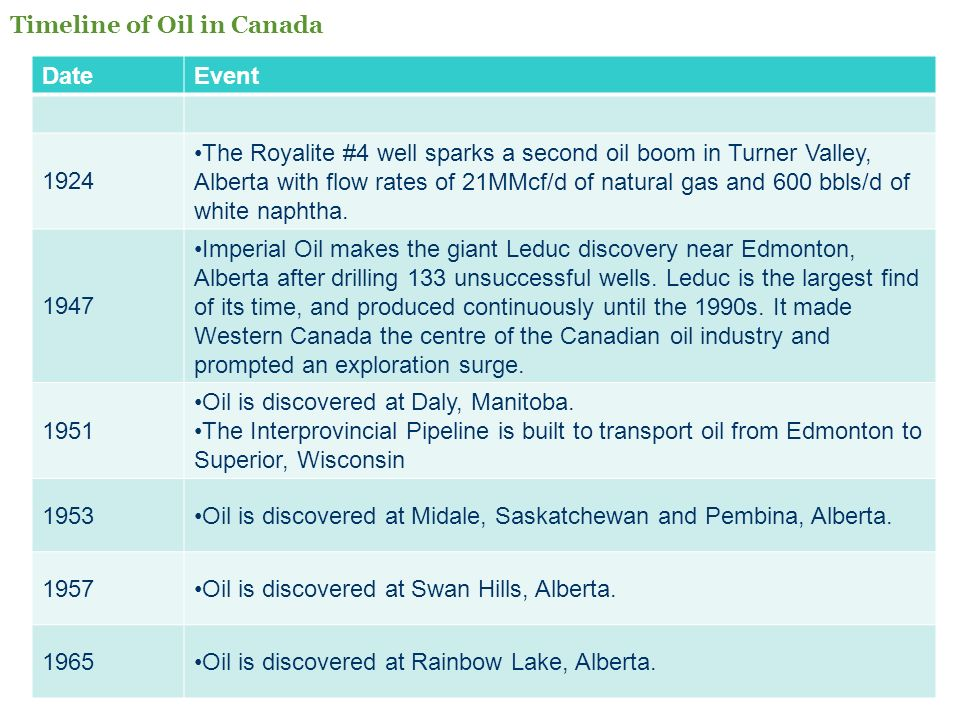 Timeline of Oil in Canada
