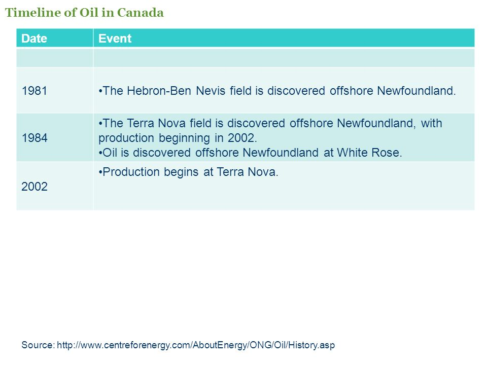 Timeline of Oil in Canada Date Event
