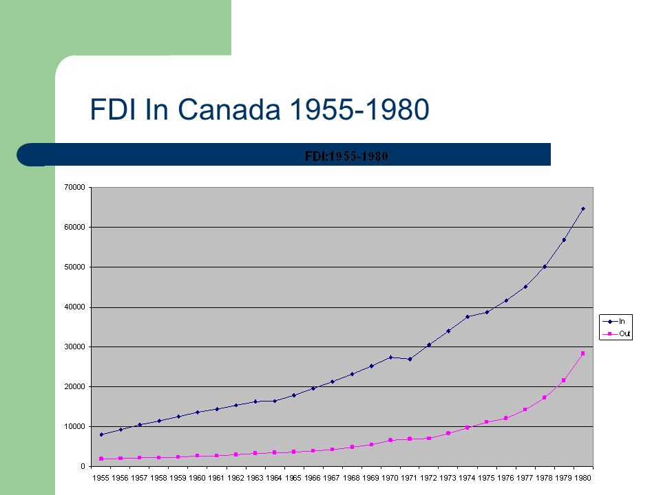 FDI In Canada 1955-1980