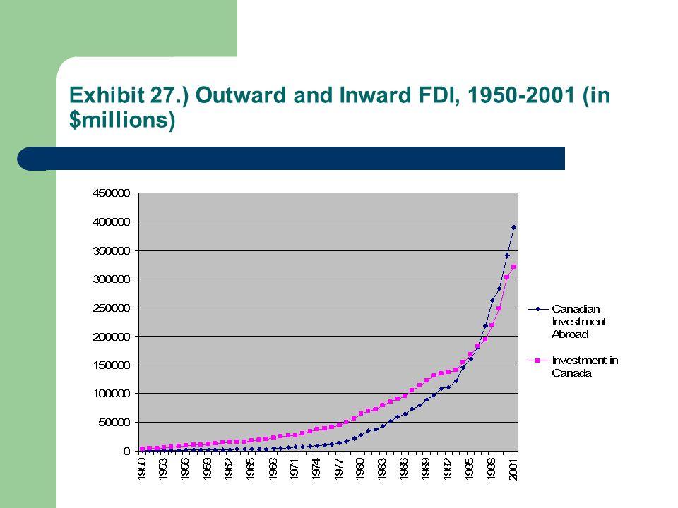Exhibit 27.) Outward and Inward FDI, 1950-2001 (in $millions)