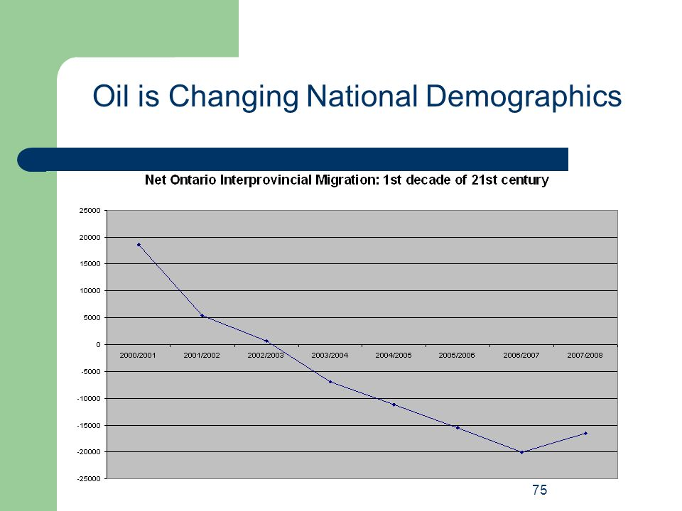 Oil is Changing National Demographics