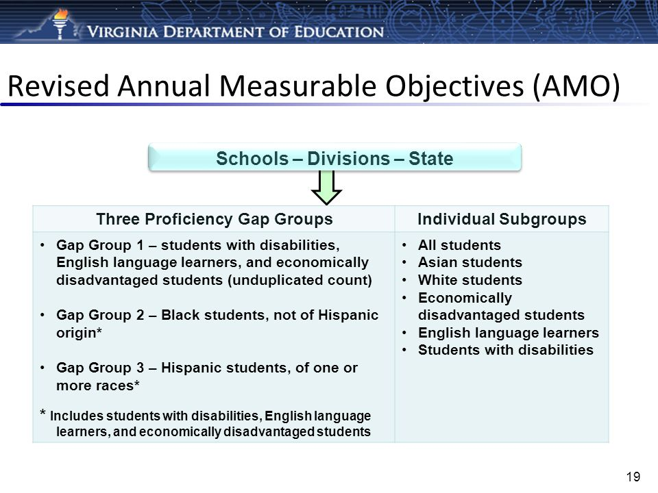 Revised Annual Measurable Objectives (AMO)