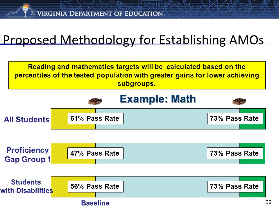 Proposed Methodology for Establishing AMOs