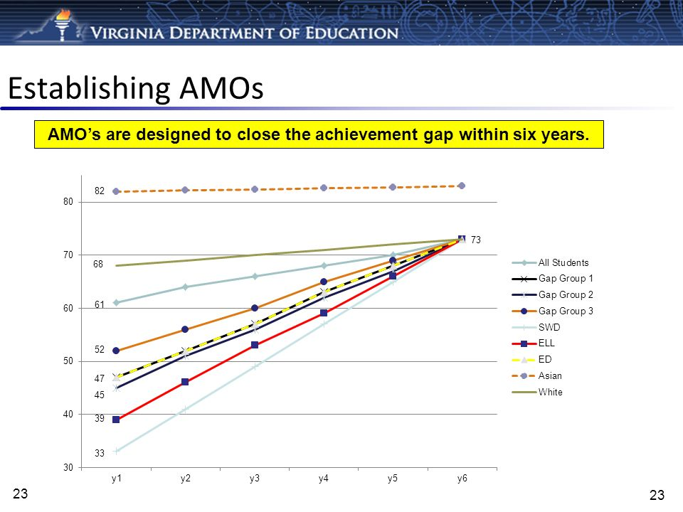 AMO's are designed to close the achievement gap within six years.