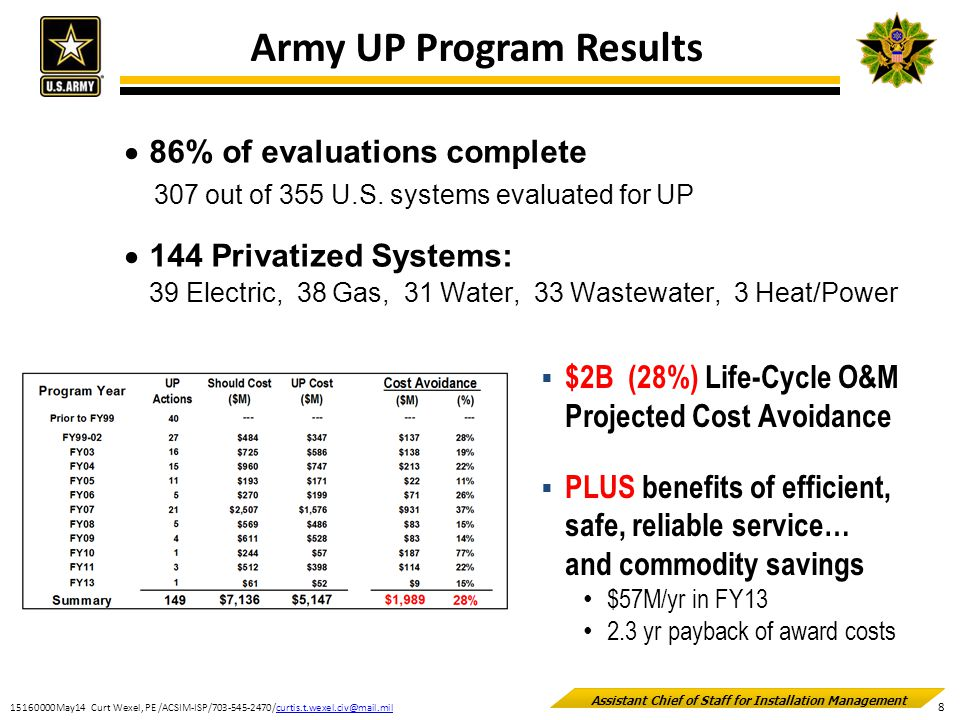 Army UP Program Results