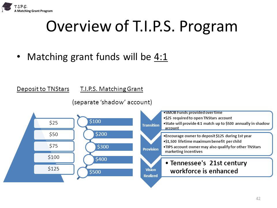 Overview of T.I.P.S. Program