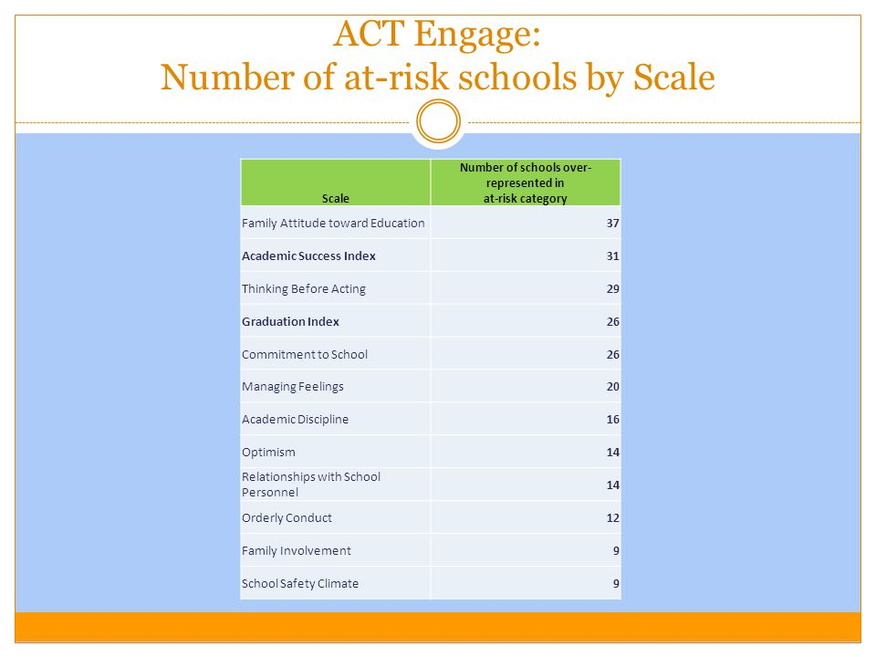 ACT Engage: Number of at-risk schools by Scale